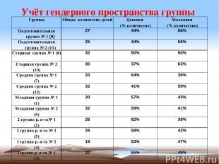 Учёт гендерного пространства группы Группы Общее количество детей Девочки (% кол