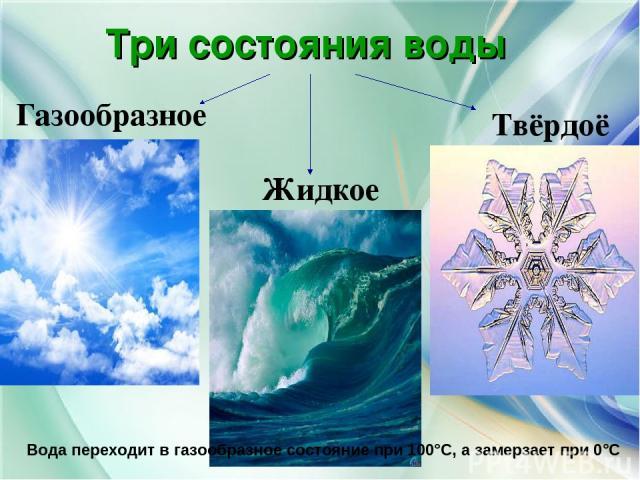 Три состояния воды Газообразное Жидкое Твёрдоё Вода переходит в газообразное состояние при 100°С, а замерзает при 0°С