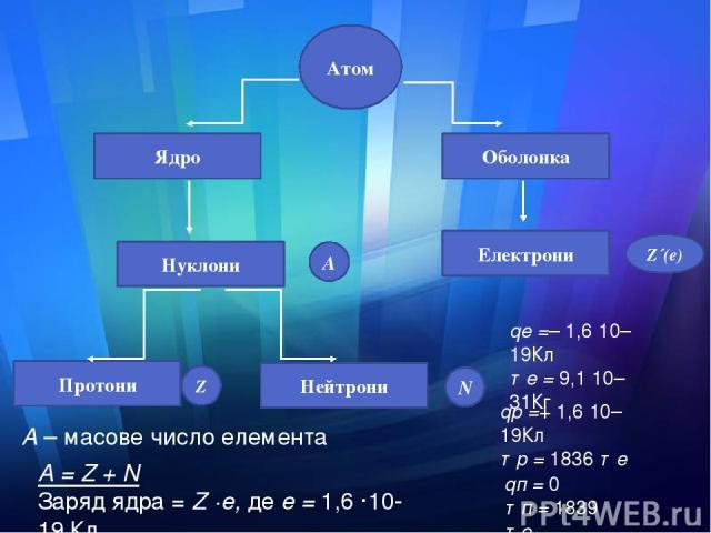 А = Z + N Заряд ядра = Z ·е, де е = 1,6 ·10-19 Кл Атом А N Z Z´(e) Ядро Нуклони Нейтрони Протони Електрони Оболонка qе =– 1,6·10–19Кл те = 9,1·10–31Кг qр =+ 1,6·10–19Кл тр = 1836 те qп = 0 тп = 1839 те А – масове число елемента