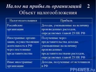 Налог на прибыль организаций 2 Объект налогообложения Налогоплательщики Прибыль