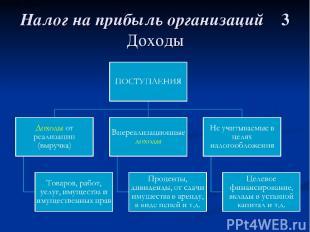 Налог на прибыль организаций 3 Доходы