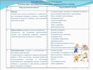 Ведущие виды детской деятельности Каждому виду деятельности соответствуют формы
