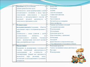 4 Трудовая(самообслуживание и элементарный бытовой труд) Организуется с целью фо