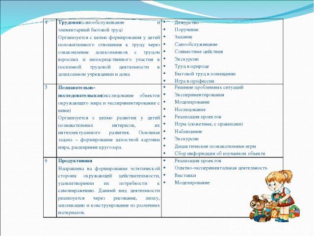 4 Трудовая(самообслуживание и элементарный бытовой труд) Организуется с целью формирования у детей положительного отношения к труду через ознакомление дошкольников с трудом взрослых и непосредственного участия в посильной трудовой деятельности в дош…