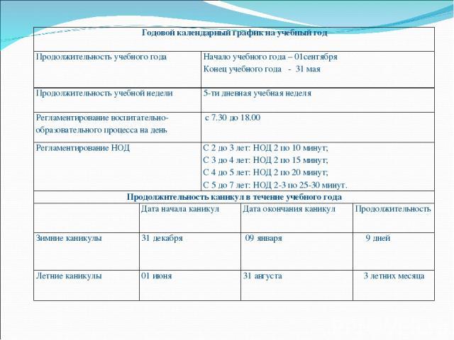 Годовой календарный график на учебный год  Продолжительность учебного года Начало учебного года – 01сентября Конец учебного года - 31 мая  Продолжительность учебной недели 5-ти дневная учебная неделя  Регламентирование воспитательно-образовательн…