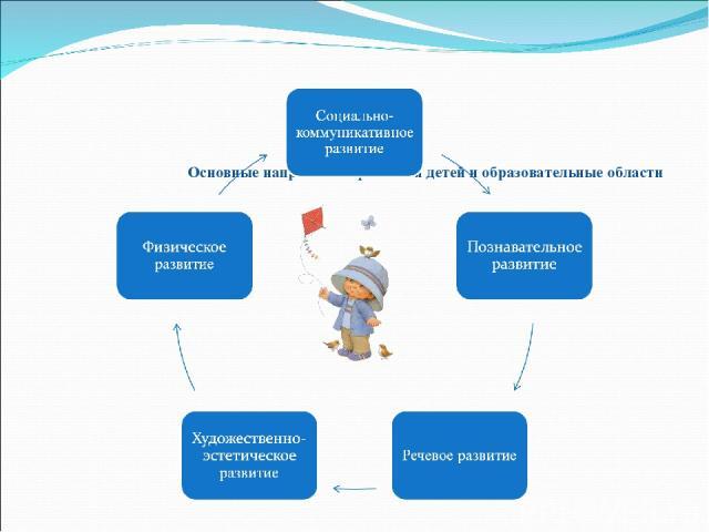 Основные направления развития детей и образовательные области