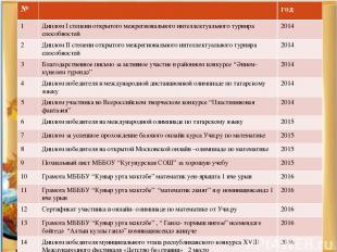 № год 1 Диплом I степени открытого межрегионального интеллектуального турнира сп