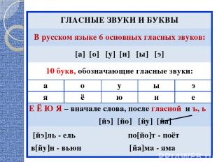 ГЛАСНЫЕ ЗВУКИ И БУКВЫ В русском языке 6 основных гласных звуков: [а] [о] [у] [и]
