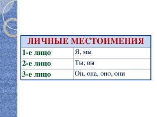 ЛИЧНЫЕ МЕСТОИМЕНИЯ 1-е лицо Я, мы 2-е лицо Ты, вы 3-е лицо Он, она, оно, они