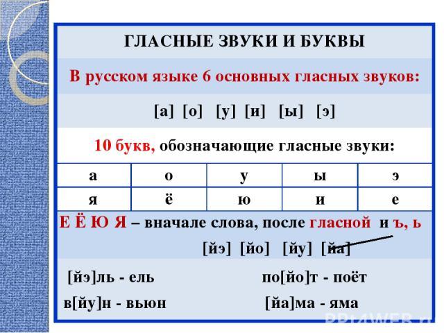 ГЛАСНЫЕ ЗВУКИ И БУКВЫ В русском языке 6 основных гласных звуков: [а] [о] [у] [и] [ы] [э] 10 букв, обозначающие гласные звуки: а о у ы э я ё ю и е Е Ё Ю Я – вначале слова, после гласной и ъ, ь [йэ] [йо] [йу] [йа] [йэ]ль - ель по[йо]т - поёт в[йу]н - …