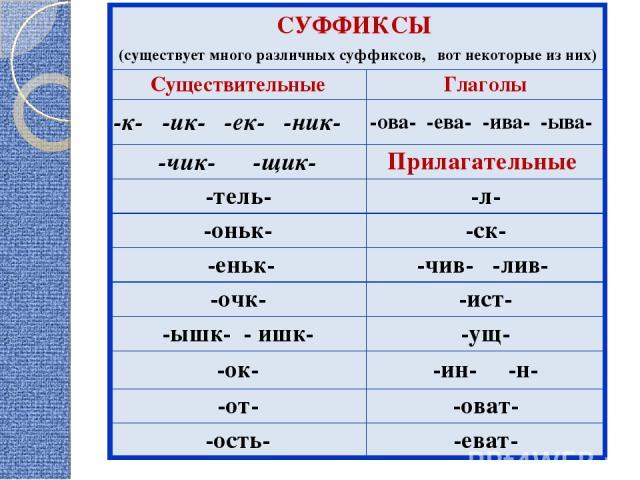СУФФИКСЫ (существует много различных суффиксов, вот некоторые из них) Существительные Глаголы -к- -ик- -ек- -ник- -ова- -ева- -ива- -ыва- -чик- -щик- Прилагательные -тель- -л- -оньк- -ск- -еньк- -чив- -лив- -очк- -ист- -ышк- - ишк- -ущ- -ок- -ин- -н…