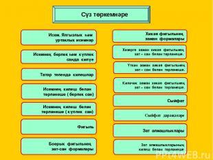 О хәрефе О хәрефе татар телендә сүзнең беренче иҗегендә генә языла: ор – лык, йо