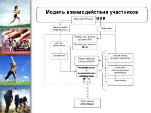 Модель взаимодействия участников внедрения ProPowerPoint.Ru