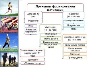 Родители Принципы формирования мотивации Дети (до 13 лет) Подростки (14 - 18 лет