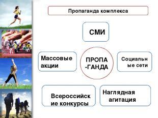 ПРОПА-ГАНДА СМИ Массовые акции Всероссийские конкурсы Социальные сети Наглядная