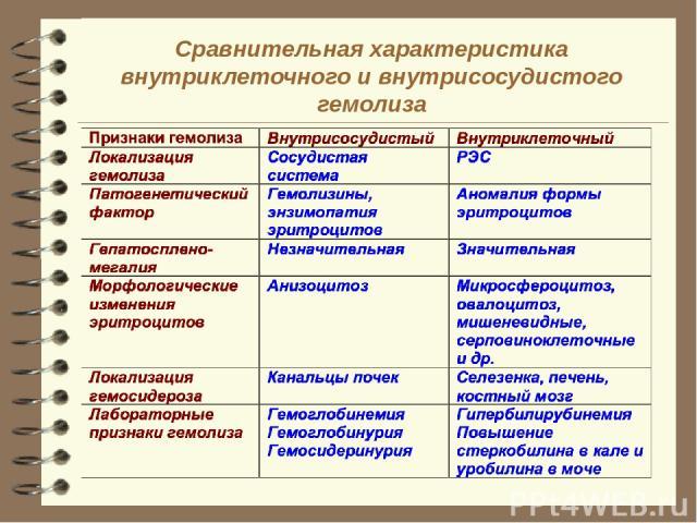 Сравнительная характеристика внутриклеточного и внутрисосудистого гемолиза