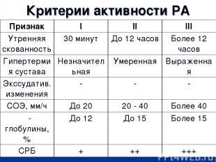 Критерии активности РА Признак I II III Утренняя скованность 30 минут До 12 часо