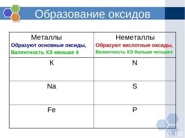 Образование оксидов Металлы Образуют основные оксиды, Валентность ХЭ меньше 4 Неметаллы Образуют кислотные оксиды, Валентность ХЭ больше четырех К N Na S Fe P