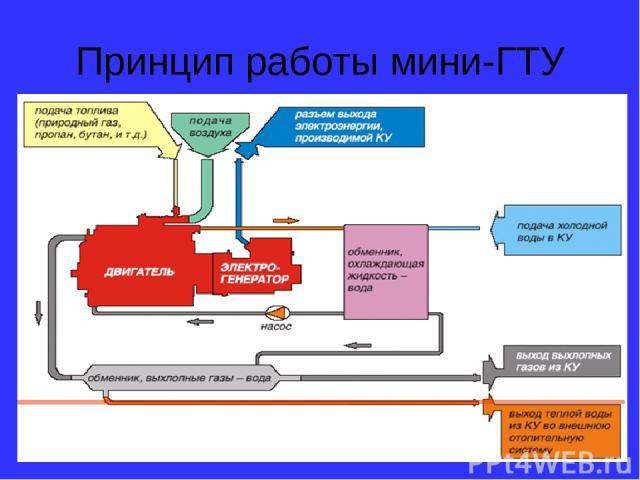 Принцип работы мини-ГТУ