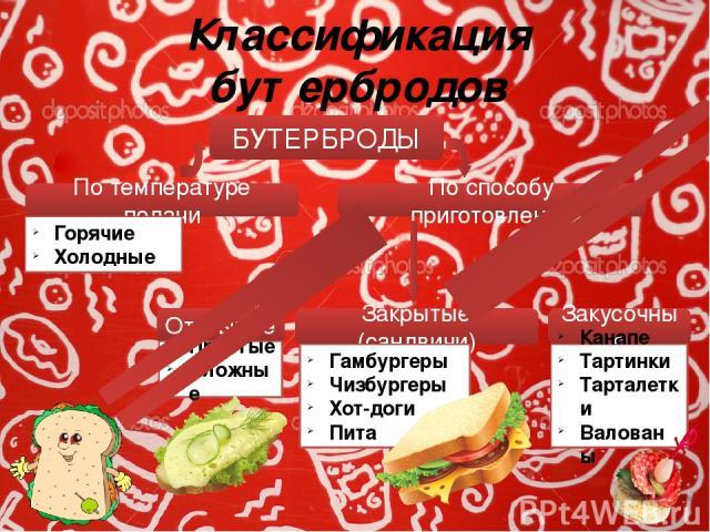 Классификация бутербродов БУТЕРБРОДЫ По способу приготовления По температуре подачи Горячие Холодные Открытые Простые Сложные Закрытые (сандвичи) Гамбургеры Чизбургеры Хот-доги Пита Закусочные Канапе Тартинки Тарталетки Валованы Бутерброды классифиц…