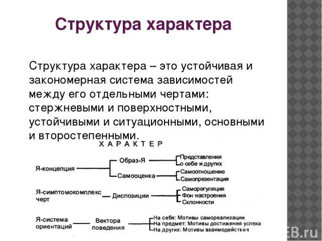 Структура характера Структура характера – это устойчивая и закономерная система зависимостей между его отдельными чертами: стержневыми и поверхностными, устойчивыми и ситуационными, основными и второстепенными.