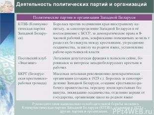 Деятельность политических партий и организаций Руководителями национально-освобо