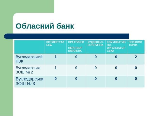 Обласний банк ІНТЕЛЕКТУАЛЬНА ПРАКТИЧНО-ПЕРЕТВОРЮВАЛЬНА ХУДОЖНЬО-ЕСТЕТИЧНА КОМУНІКАТИВНО-ОРГАНІЗАТОРСЬКА ПСИХОМОТОРНА Вугледарський НВК 1 0 0 0 2 Вугледарська ЗОШ № 2 1 0 0 0 0 Вугледарська ЗОШ № 3 0 0 0 0 0