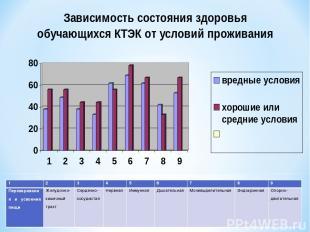 1 2 3 4 5 6 7 8 9 Переваривания и усвоения пищи Желудочно-кишечный тракт Сердечн