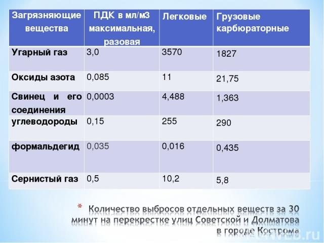 Загрязняющие вещества ПДК в мл/м3 максимальная, разовая Легковые Грузовые карбюраторные Угарный газ 3,0 3570 1827 Оксиды азота 0,085 11 21,75 Свинец и его соединения 0,0003 4,488 1,363 углеводороды 0,15 255 290 формальдегид 0,035 0,016 0,435 Сернист…