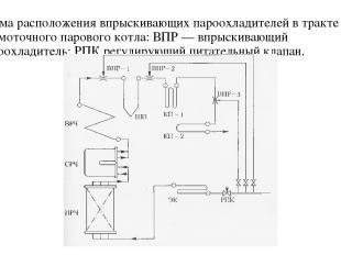 Схема расположения впрыскивающих пароохладителей в тракте прямоточного парового