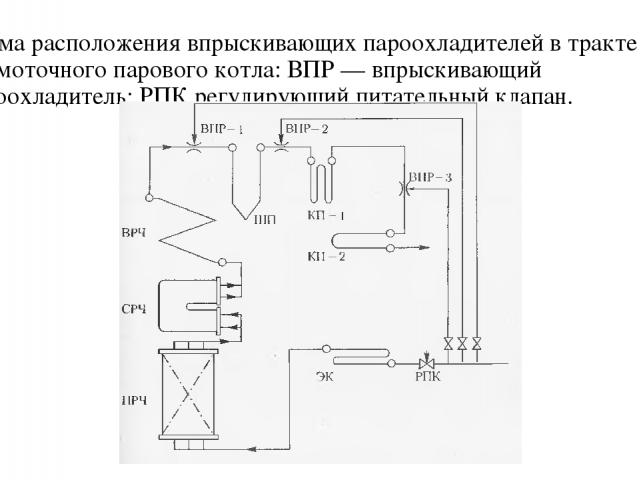 Схема расположения впрыскивающих пароохладителей в тракте прямоточного парового котла: ВПР — впрыскивающий пароохладитель; РПК регулирующий питательный клапан.