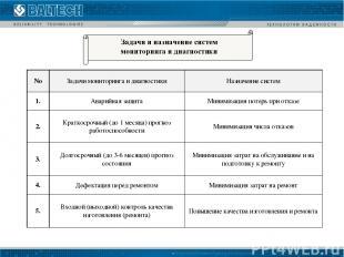 Задачи и назначение систем мониторинга и диагностики No Задачи мониторинга и диа