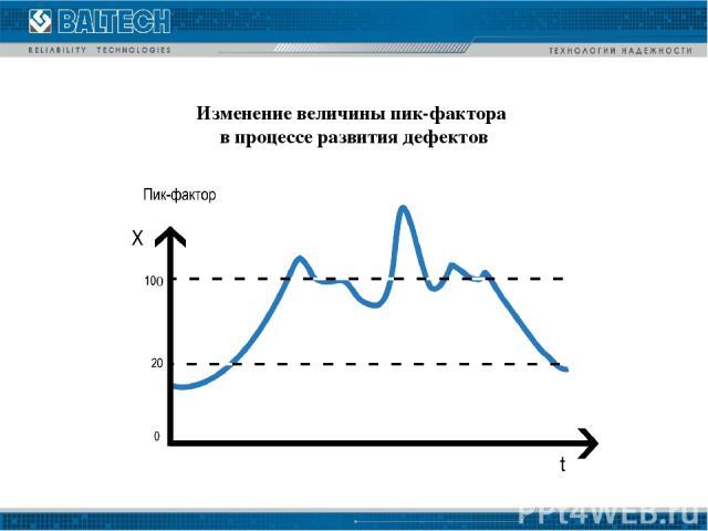 Изменение величины пик-фактора в процессе развития дефектов 0