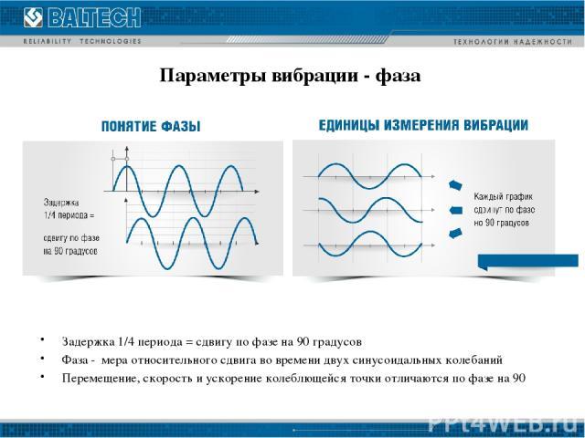 Параметры вибрации - фаза Задержка 1/4 периода = сдвигу по фазе на 90 градусов Фаза - мера относительного сдвига во времени двух синусоидальных колебаний Перемещение, скорость и ускорение колеблющейся точки отличаются по фазе на 90