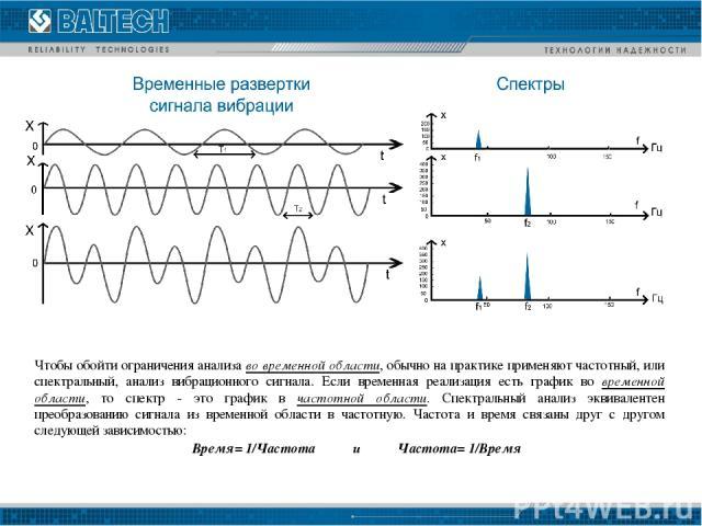 Чтобы обойти ограничения анализа во временной области, обычно на практике применяют частотный, или спектральный, анализ вибрационного сигнала. Если временная реализация есть график во временной области, то спектр - это график в частотной области. Сп…