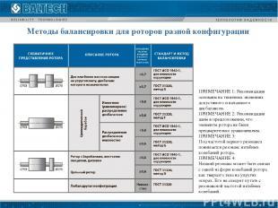 Методы балансировки для роторов разной конфигурации ПРИМЕЧАНИЕ 1: Рекомендации о