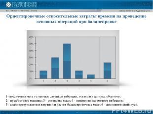 Ориентировочные относительные затраты времени на проведение основных операций пр