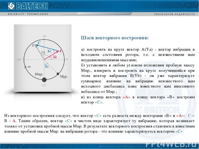 Шаги векторного построения: а) построить на круге вектор A(Ya) - вектор вибрации в исходном состоянии ротора, т.е. с неизвестными нам неуравновешенными массами; б) установить в любом угловом положении пробную массу Mпр., измерить и построить на круг…