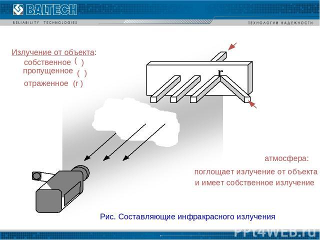 - - Рис. Составляющие инфракрасного излучения Излучение от объекта: собственное ( ε ) пропущенное ( τ ) отраженное (r ) атмосфера: поглощает излучение от объекта и имеет собственное излучение