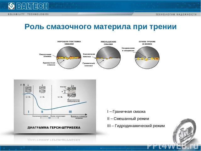 Роль смазочного материла при трении I – Граничная смазка II – Смешанный режим III – Гидродинамический режим