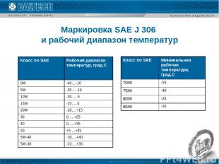 Маpкиpовка SAE J 306 и pабочий диапазон темпеpатуp Класс по SAE Рабочий диапазон