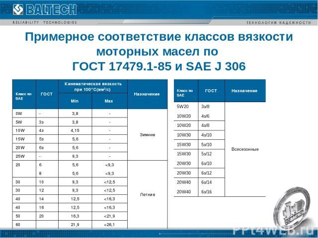 Примерное соответствие классов вязкости моторных масел по ГОСТ 17479.1-85 и SAE J 306  Класс пo SAE ГОСТ Кинематическая вязкость при 100°С(мм2/с) Назначение Min Max 0W - 3,8 - Зимние 5W 3з 3,8 - 10W 4з 4,15 - 15W 5з 5,6 - 20W 6з 5,6 - 25W - 9,3 - 2…