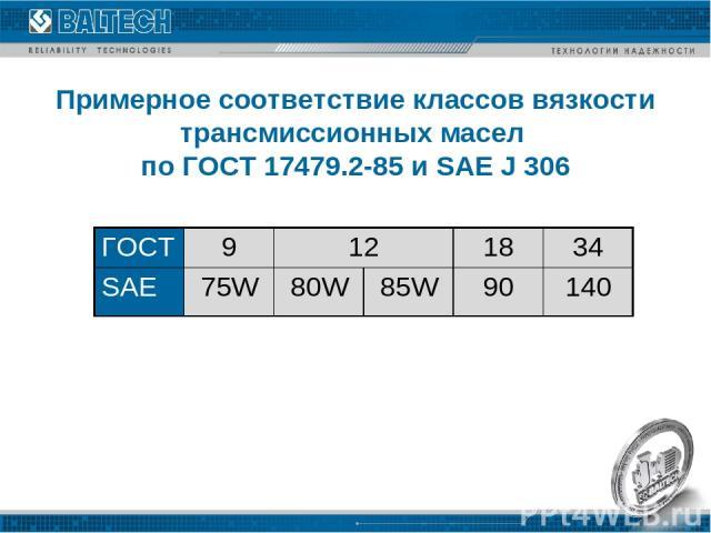 Примерное соответствие классов вязкости трансмиссионных масел по ГОСТ 17479.2-85 и SAE J 306  ГОСТ 9 12 18 34 SAE 75W 80W 85W 90 140