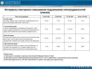 Интервалы повторного смазывания подшипников электродвигателей (смазка) Примечани