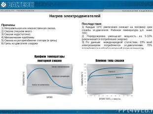 Нагрев электродвигателей Последствия 1) Каждые 120С увеличения снижает на полови