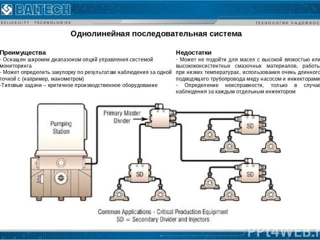 Однолинейная последовательная система Преимущества Оснащен широким диапазоном опций управления системой мониторинга Может определить закупорку по результатам наблюдения за одной точкой с (например, манометром) Типовые задачи – критичное производстве…