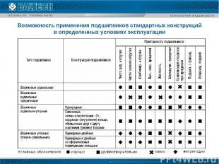Возможность применения подшипников стандартных конструкций в определенных услови