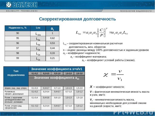 Lna – скорректированная номинальная расчетная долговечность, млн. оборотов n – индекс разницы между 100% долговечностью и заданным уровнем a1 – коэффициент надежности; a2 – коэффициент материала; a3 – коэффициент условий работы (смазки). Х – коэффиц…