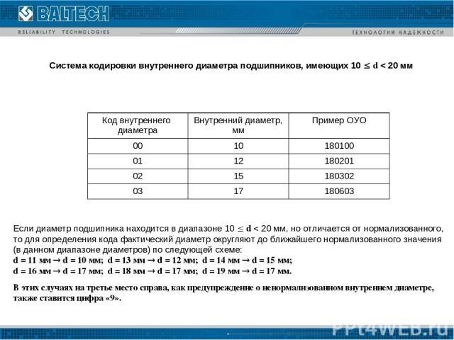 Система кодировки внутреннего диаметра подшипников, имеющих 10 d 20 мм Если диаметр подшипника находится в диапазоне 10 d 20 мм, но отличается от нормализованного, то для определения кода фактический диаметр округляют до ближайшего нормализованного …