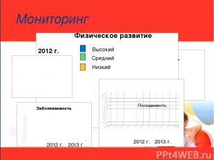 Мониторинг 2012 г. 2013 г Посещаемость Высокий Средний Низкий Физическое развити